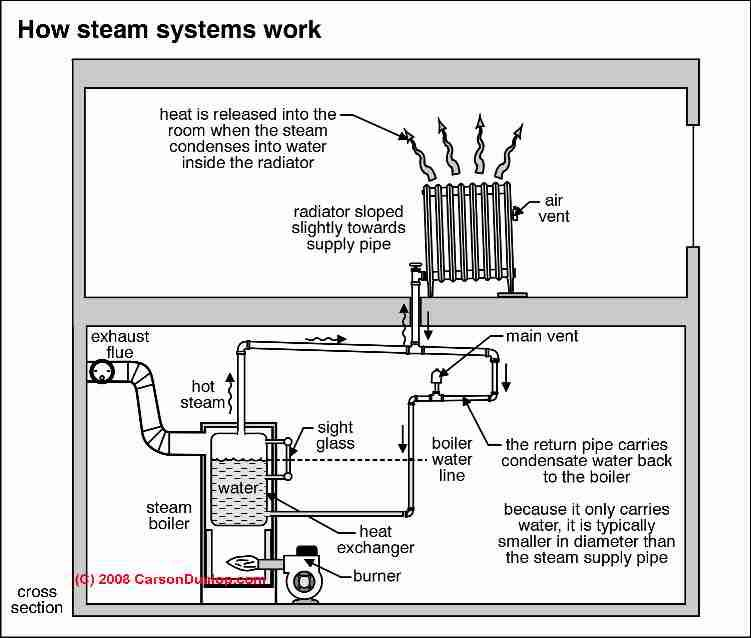 Steam Boiler Schematic C Carson Dunlop Associates