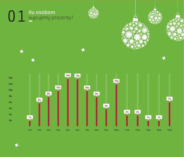 Ilu średnio osobom kupujemy prezenty?