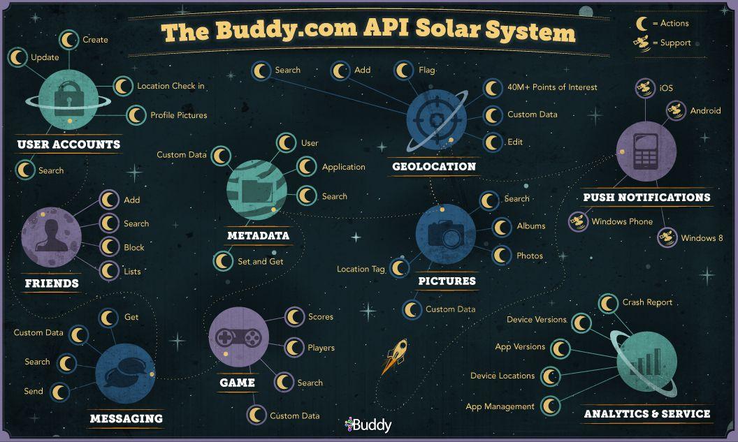 Buddy.com API Solar System.jpg (1056×633)