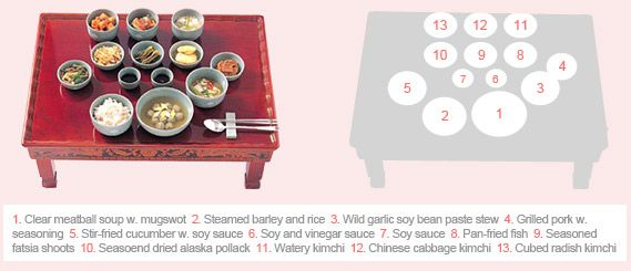 Korean table setting and manners  sc 1 st  Pinterest & Korean table setting and manners | Korean Language. | Pinterest ...