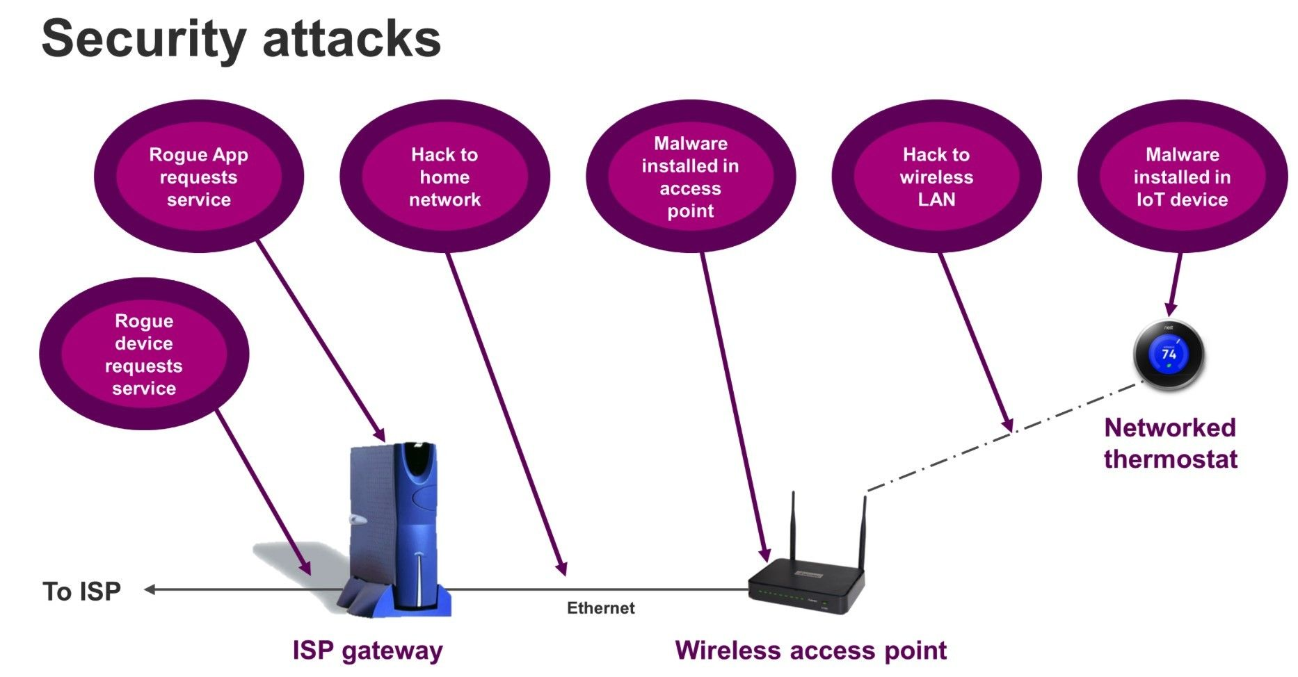 Example Of A Home Automation Iot Device Connected To A Home Network With Possible Security Threats Smart Home Technology Iot Home Automation