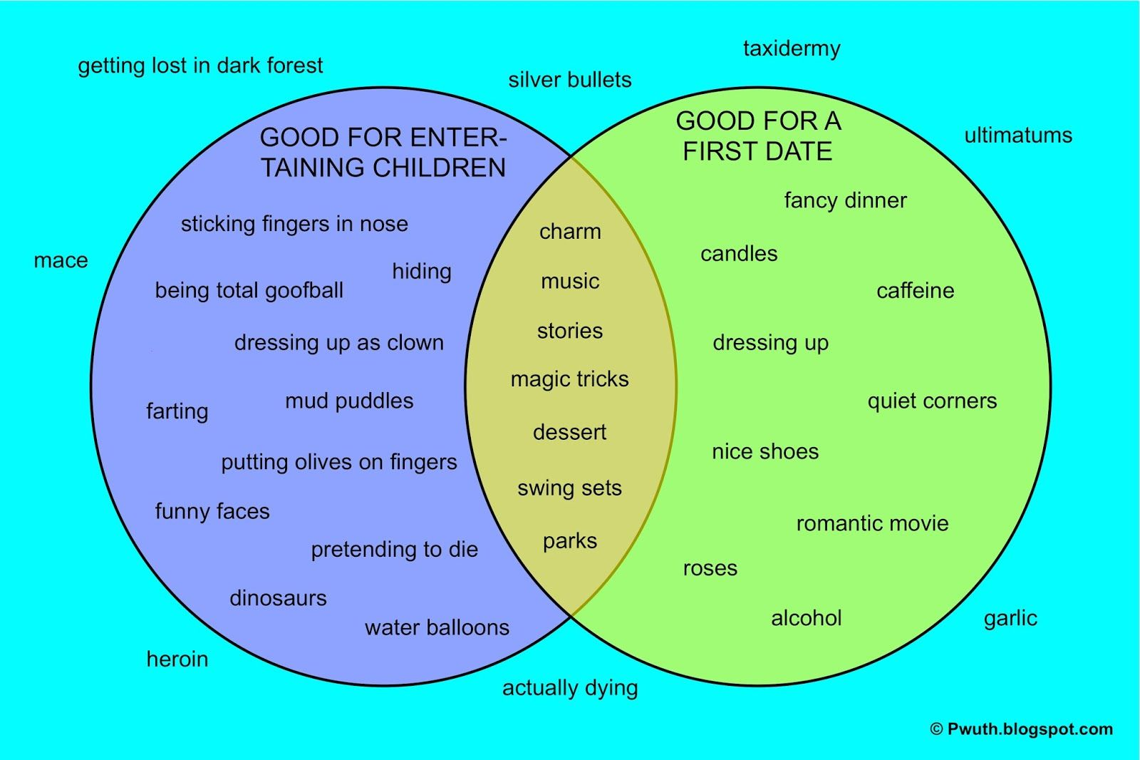 Useful Psa Venn Diagram