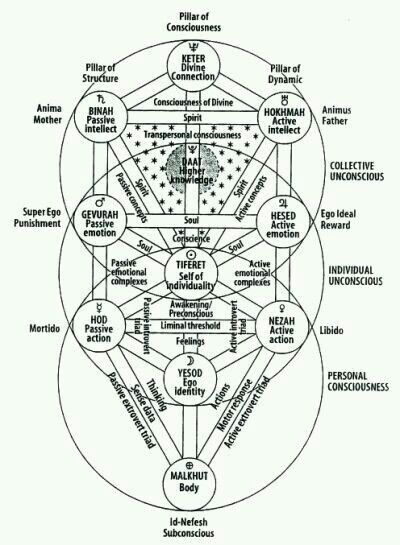 Tree Of Life Unified Psychology Mental Map Active Passive Intellect Emotion Action Ego Identity Body Personal Indi Book Of Shadows Tree Of Life Masonic Symbols dropcapi/dropcapwrote the original tree of life nearly forty years ago. tree of life unified psychology mental