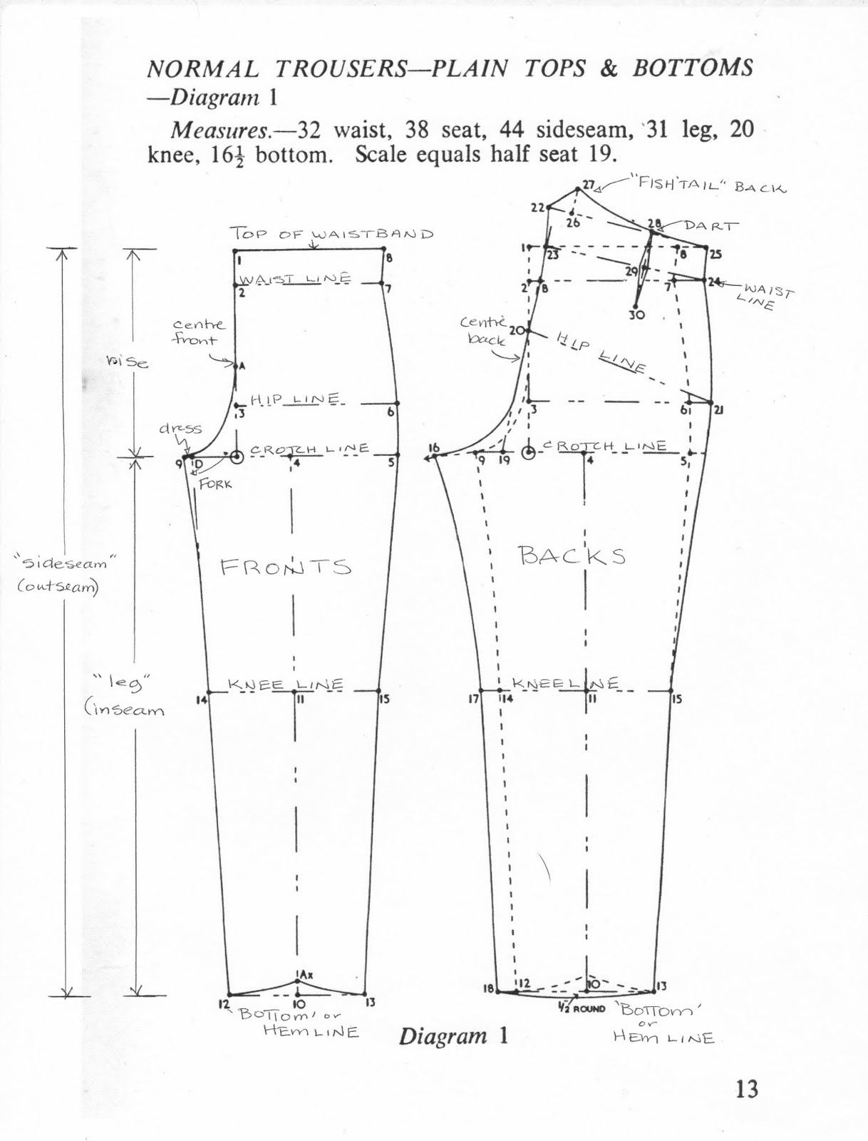 Trouser Drafting Terminology Pants Sewing Pattern Men Pants