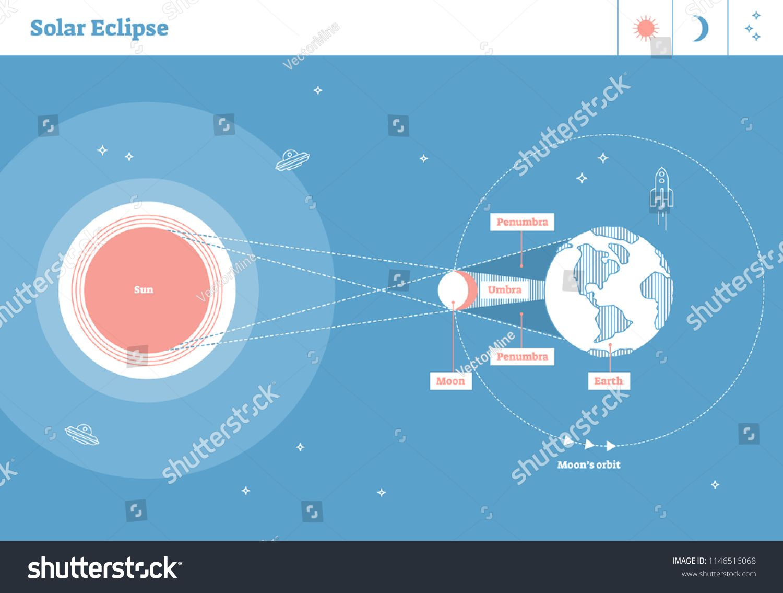 Solar Eclipse Diagram Labeled