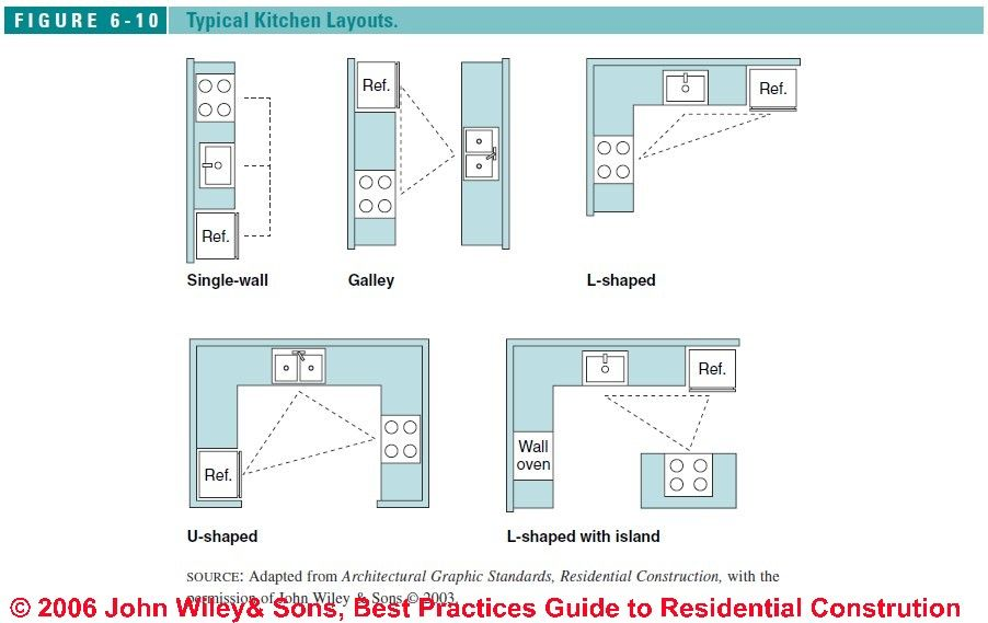 Super helpful info when renovating a kitchen - Typical Kitchen Design  Layouts