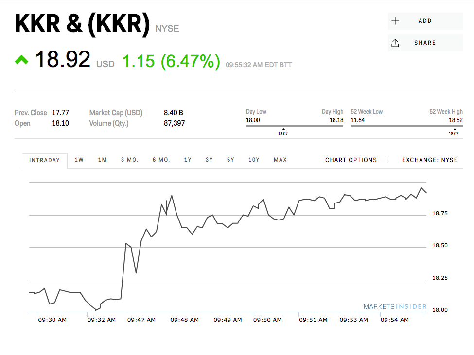 ValueAct has made a big bet on private equity giant KKR and the stock is popping (KKR)
