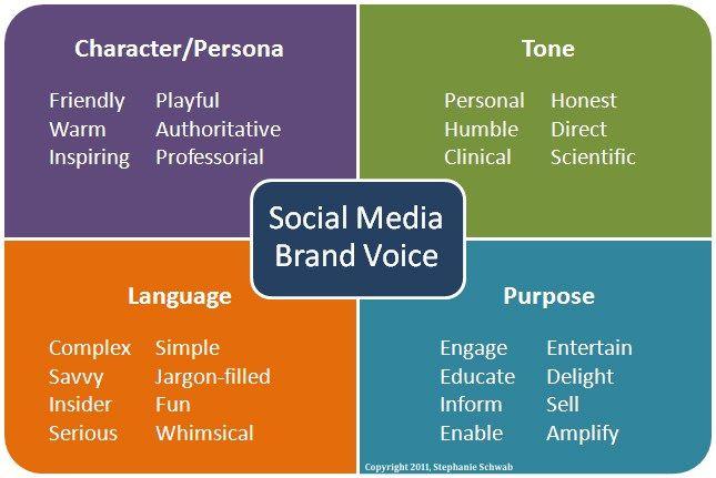 Establishing Your Social Media Brand Voice Social Media Branding Brand Voice Social Media Engagement