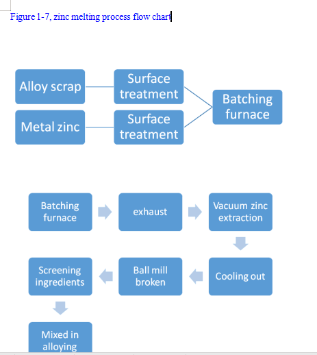 zinc process flow diagram the zinc melting method for recycling waste cemented carbide is  recycling waste cemented carbide