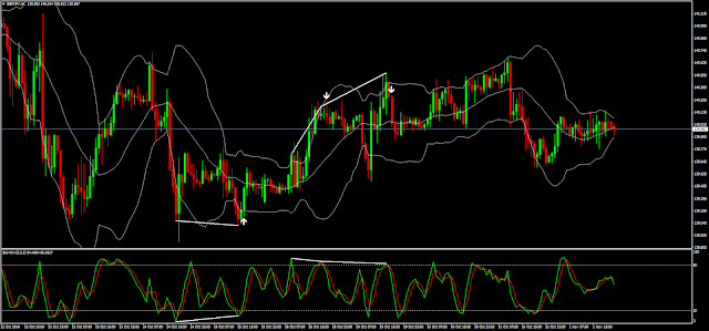 Divergence With Bollinger Bands Indicator Mq4 Trading Charts Forex System Online Forex