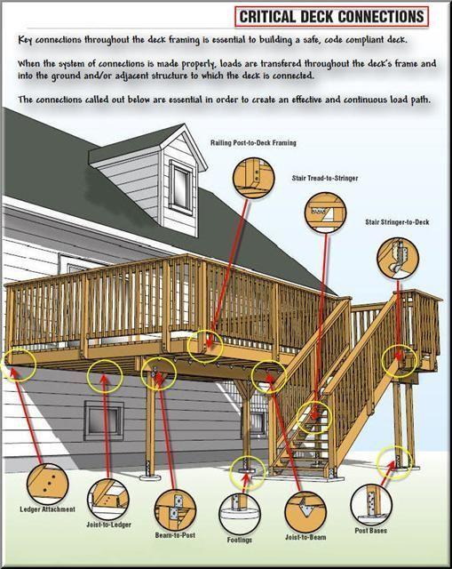 Landscape Design Tips Building A Deck Deck Building Plans Diy Deck