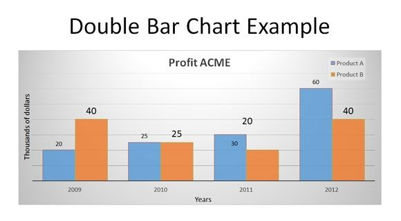 Double bar graphs worksheet