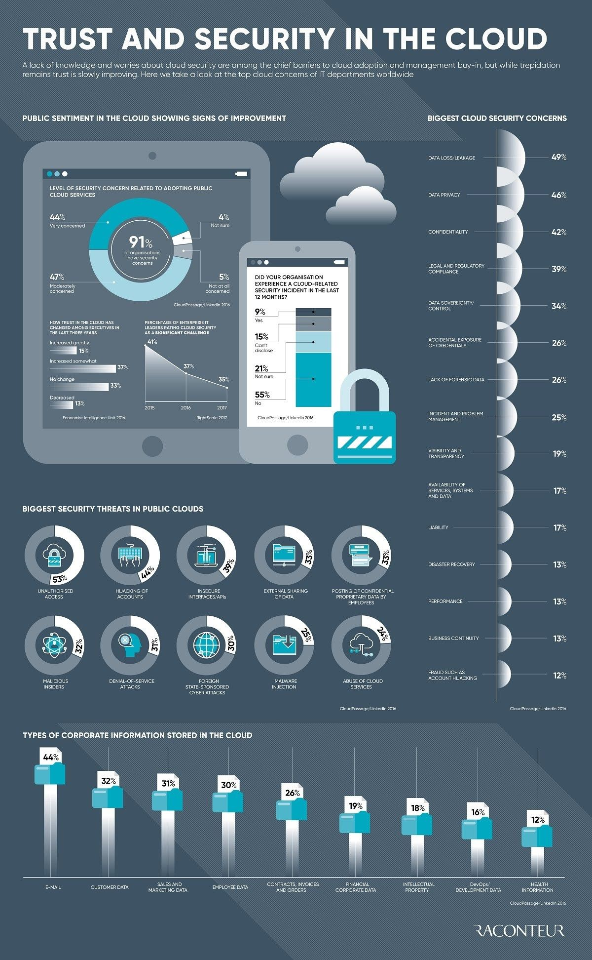 Trust and security in the cloud infographic Cloud