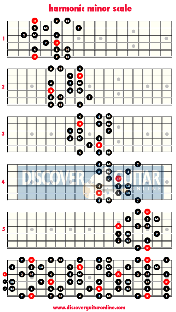 Harmonic Minor Scale 5 Patterns Discover Guitar Online Learn To