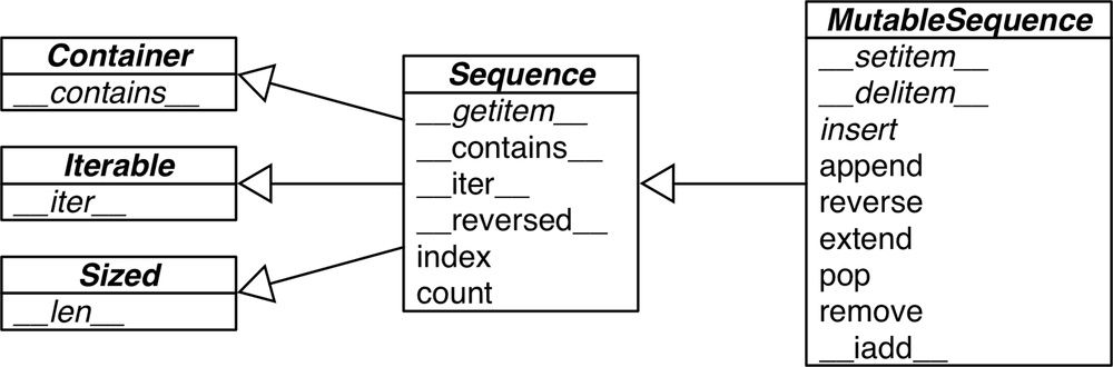 Uml class diagram for sequence and mutablesequence fluent uml class diagram for sequence and mutablesequence ccuart Gallery