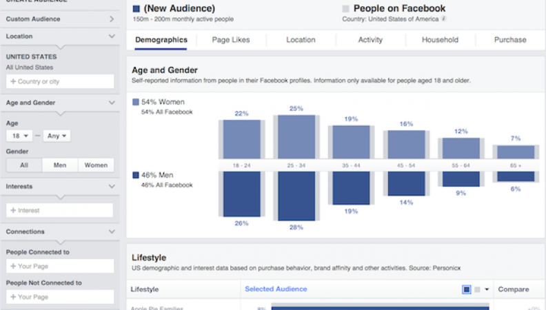 How to Make the Most of Facebook Interest Targeting