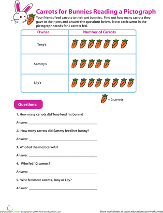 Reading Pictographs: Carrots for Bunnies | Picture graph ...