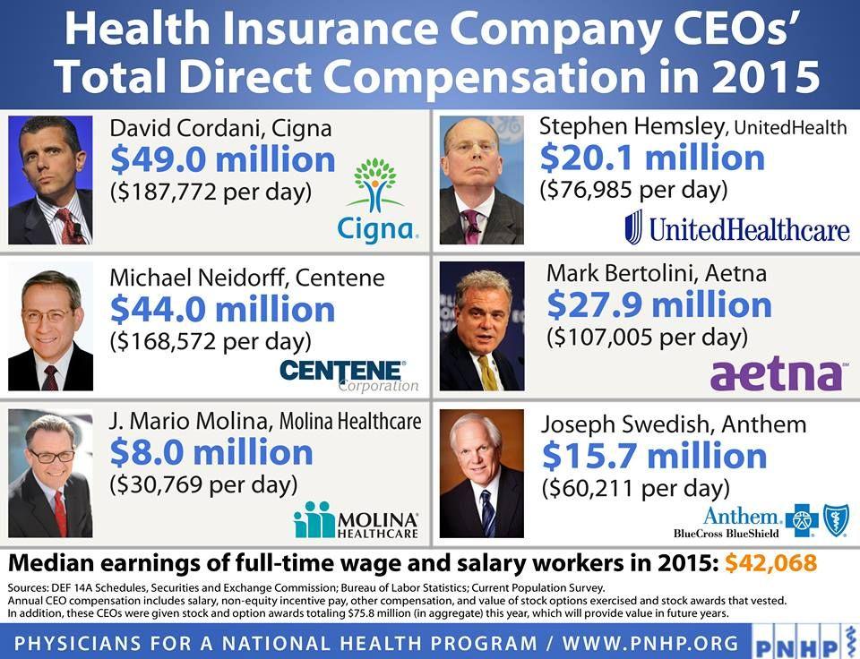 Health Insurance CEO salaries SICK. Health insurance