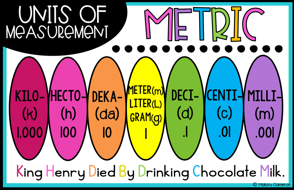 Customary Amp Metric Measurement Anchor Charts