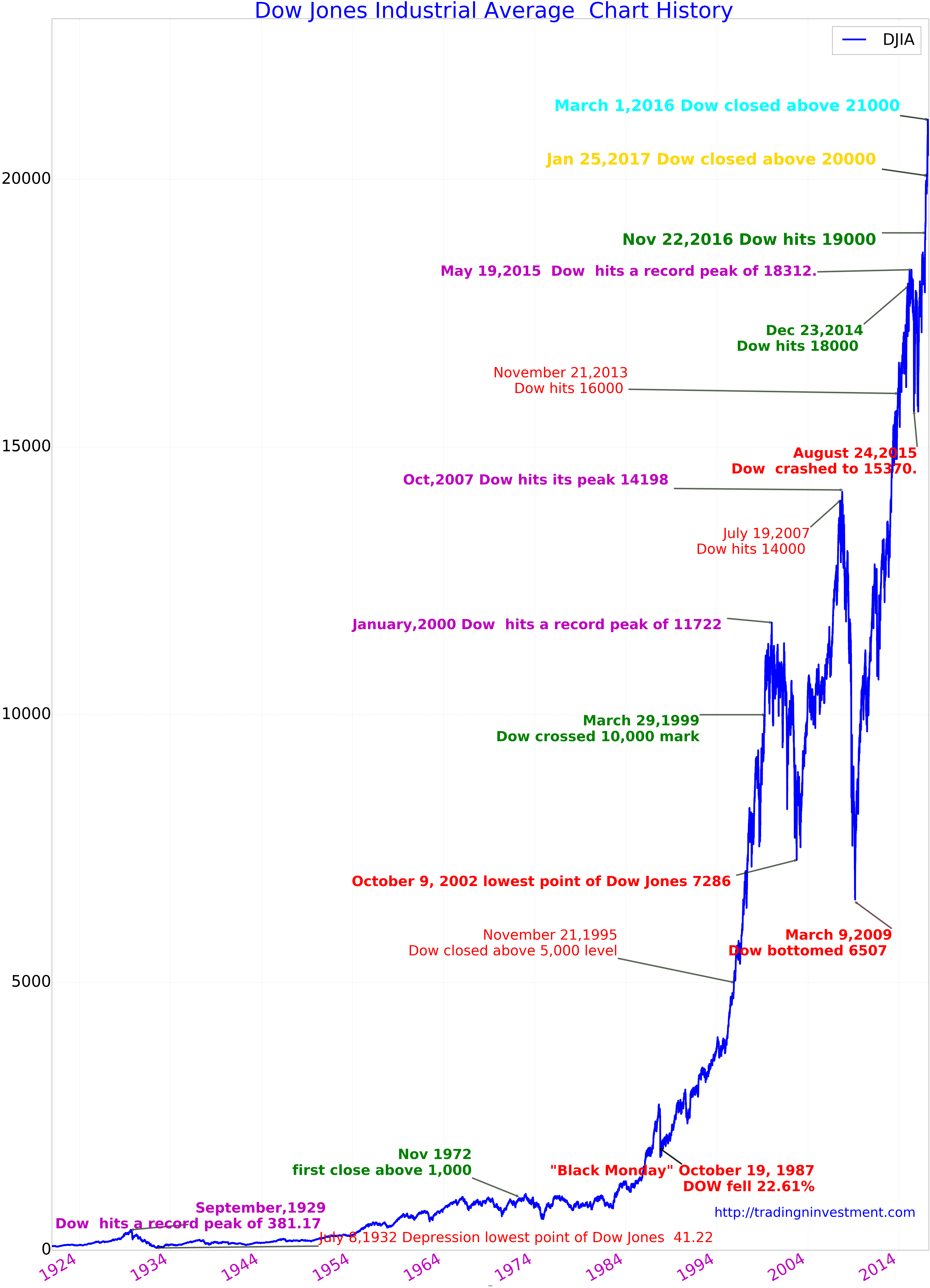 Pin By Csaba Balogh On Stock Charts In 2020 Dow Jones Dow Jones Industrial Average Dow