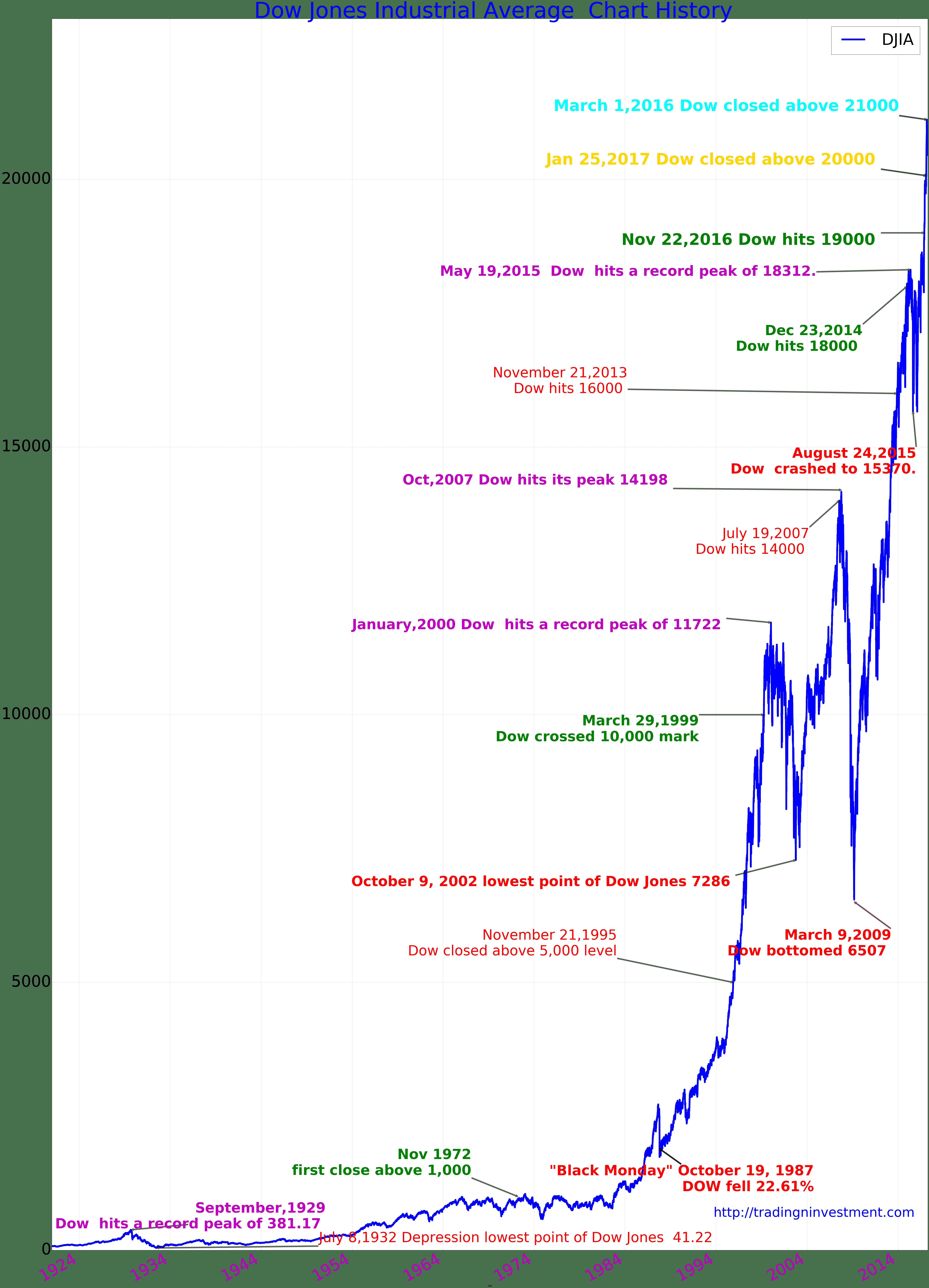 100 Years Dow Jones Industrial Average Chart History