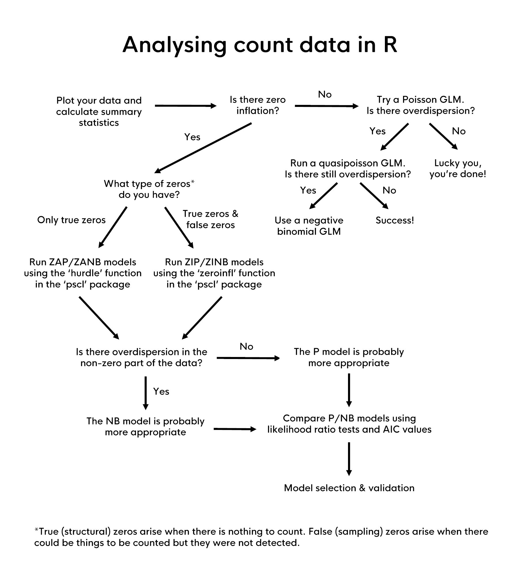 Analyze Count Data Data Science Data Analyst