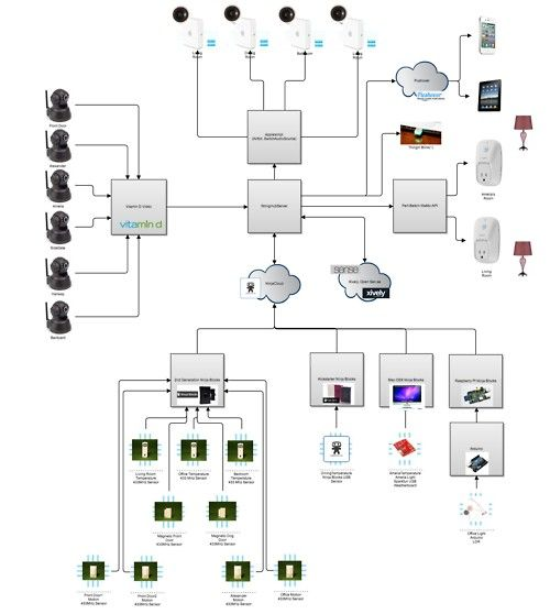A Schematic Of The Smart Home That I Am Hacking Together Smart Home Home Floor Plans