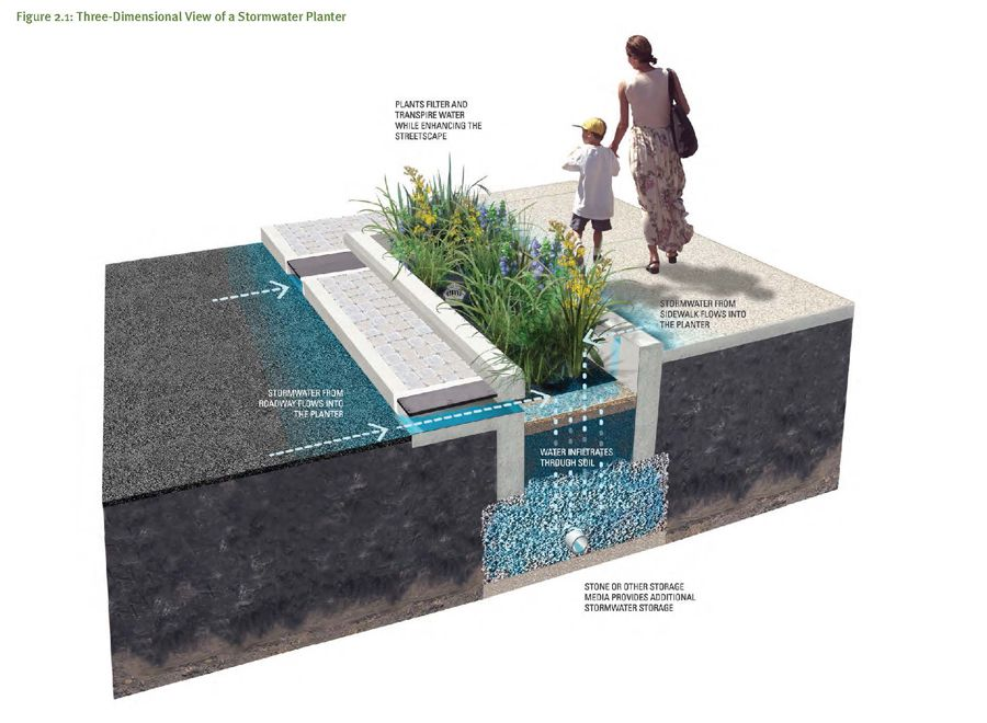 Green Streets Design Manual From The Philadelphia Water Department Streets Are A Major Source