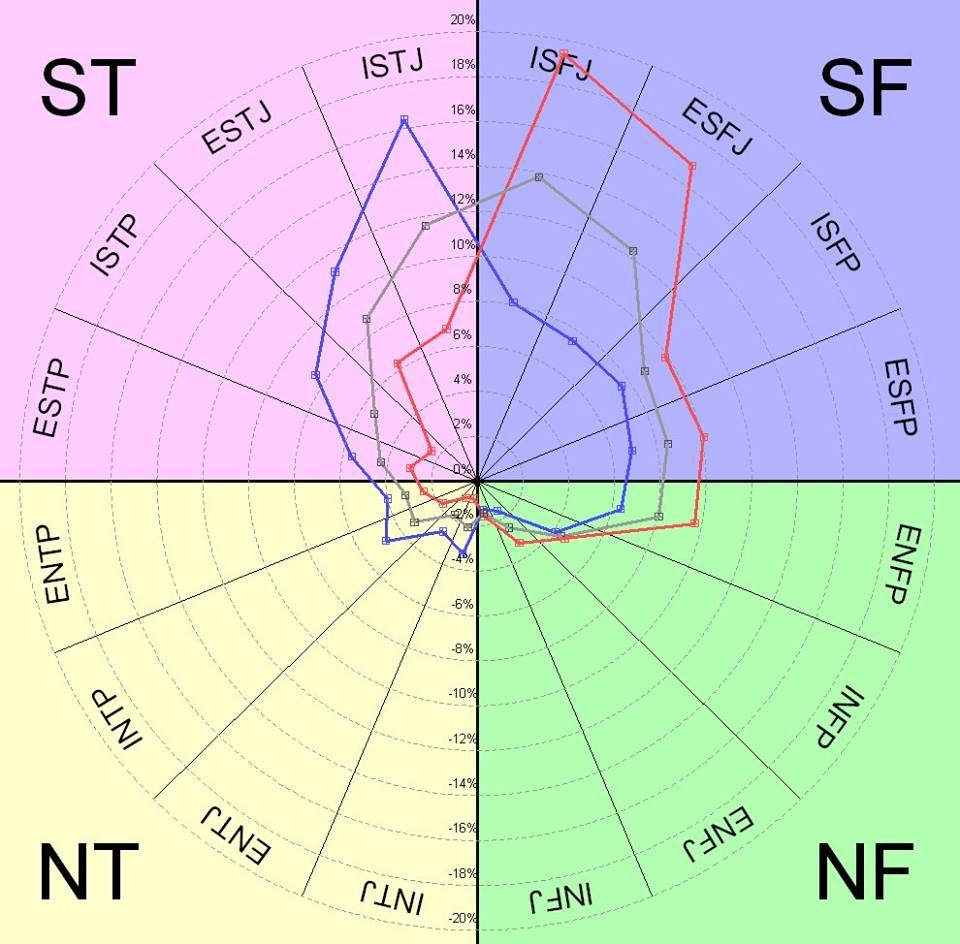 MBTI gender distribution  red = female, blue = male, gray = combined