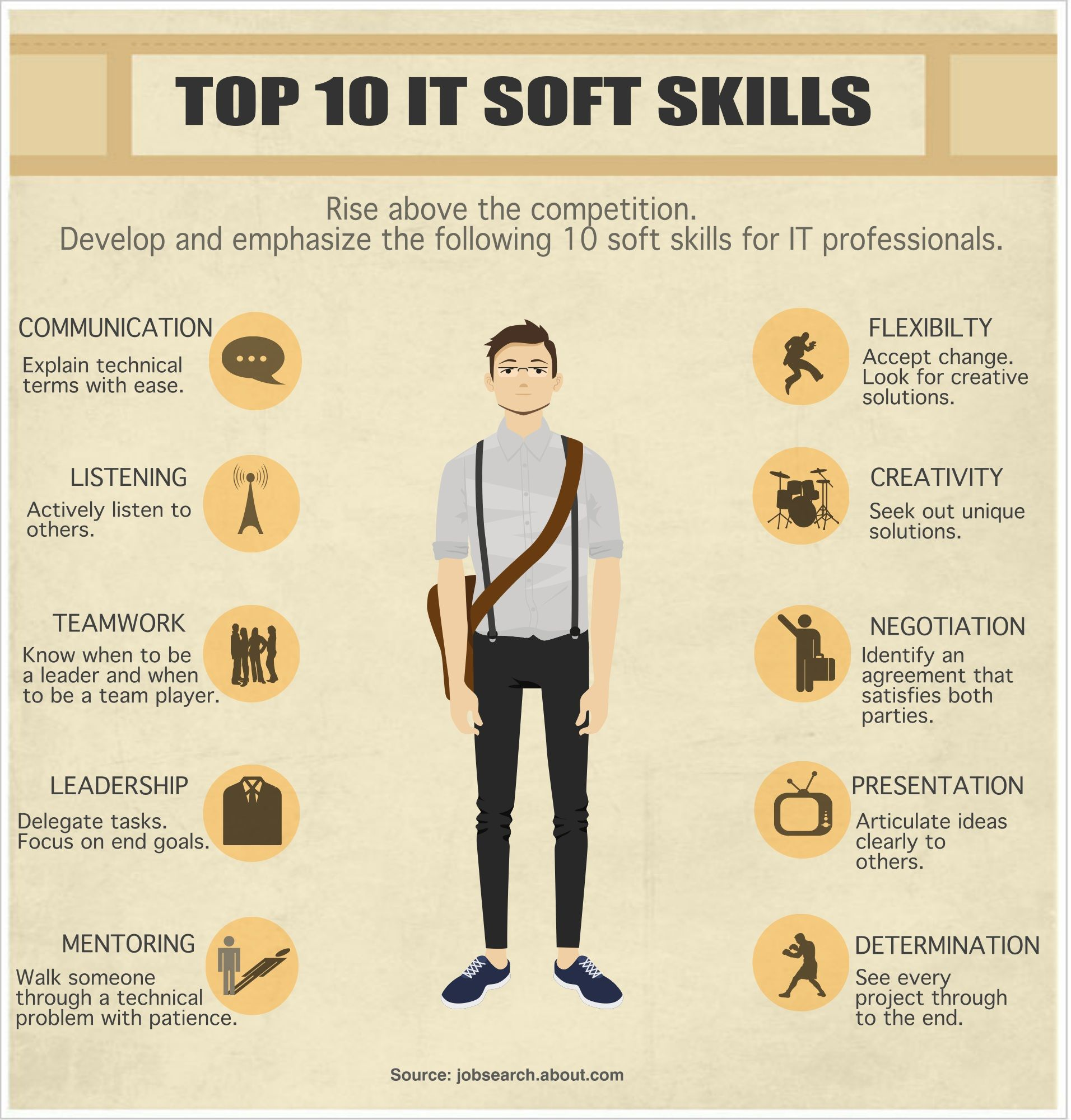 soft skills Companies have a hard time finding candidates with communication skills, a positive attitude and the ability to work on a team.