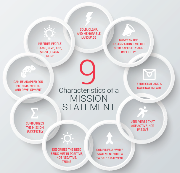 9 Characteristics Of A Mission Statement Mission Statement How To Memorize Things Mission