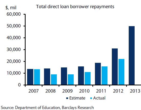 Us Student Loan Repayments Are Falling Further Behind Projections Student Loan Repayment Student Loans Student