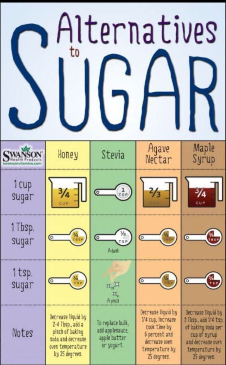 Sugar is killing America. Come on people go natural already!