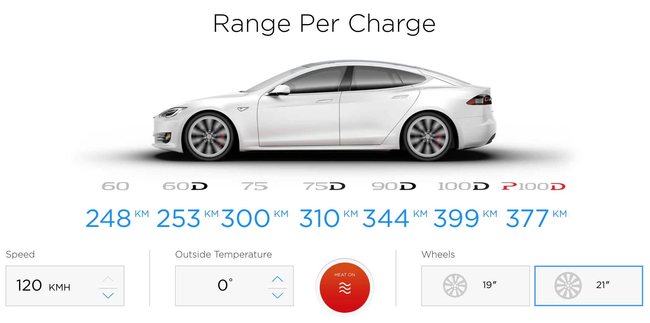 Driving A Tesla 101 Real World Range