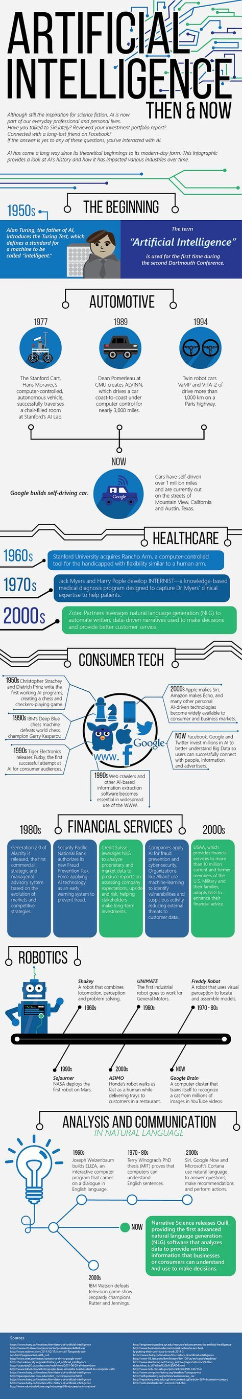Ai Then Vs Now Infographic By Narrative Science Skin Care Myths Infographic Skin Care