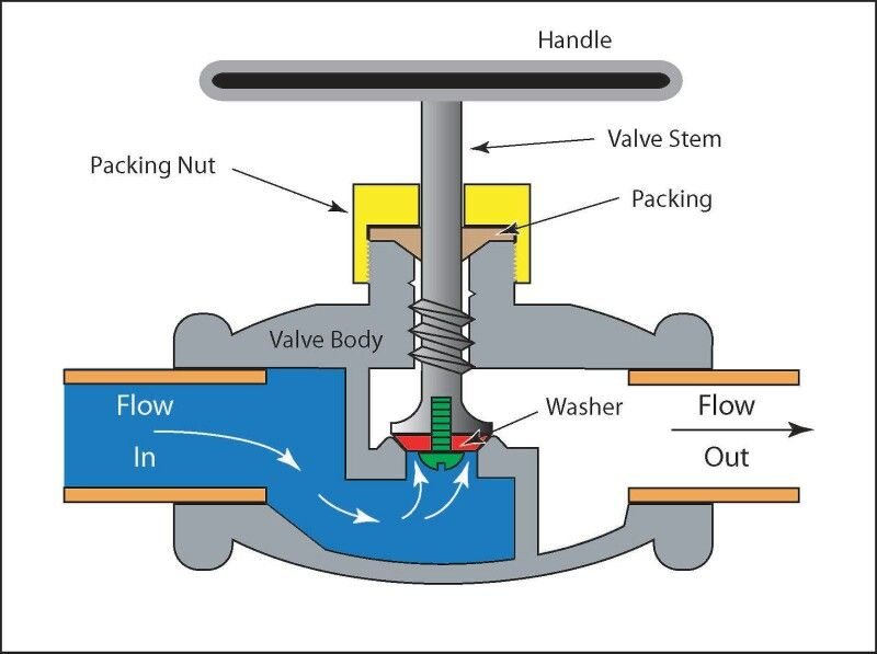 Globe Valve More In Http Mechanical Engg Com Mechanical Engineering Design Mechanical Engineering Engineering