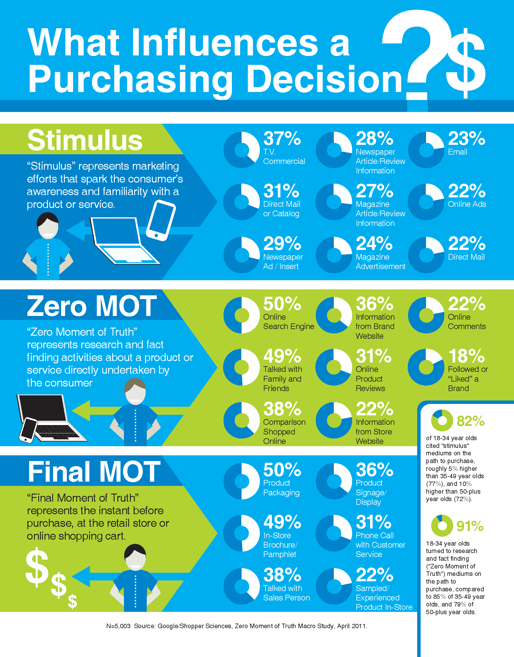 impact of media on purchase decision Impact of gender on consumer purchase behaviour  of consumers also have a deep impact on the buyer decision  gender difference and purchase decision-making.