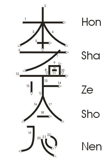 Great Diagram On How To Draw Hon Sha Ze Sho Nen The Very