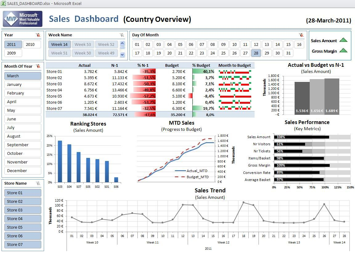 Bi Book Excel As Bi Front End Tool Dashboards Sales Dashboard
