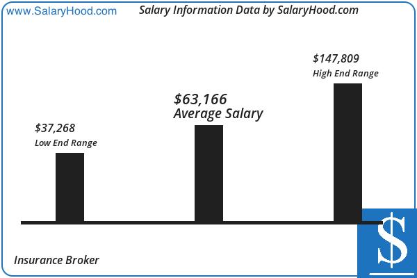 Insurance Broker Salary Income Report In Us June 2020 Income