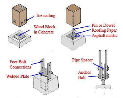 Above Ground Concrete Post Footing - Bing Images