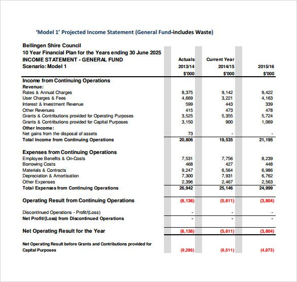 Delightful General Projected Income Statement Templatejpg (585×555   How To Ideas How To Do Profit And Loss Statement