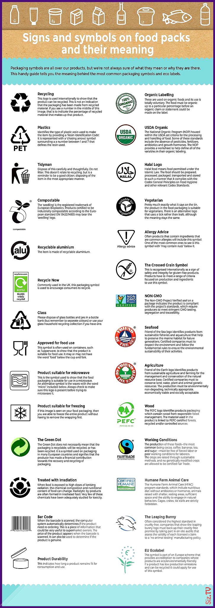 Most Popular Signs Symbols Ecolabels On Food Packaging And Their Meaning Most Popular Signs Symbols Ecolabe In 2020 Food Packaging Recycling Information Organic Labels