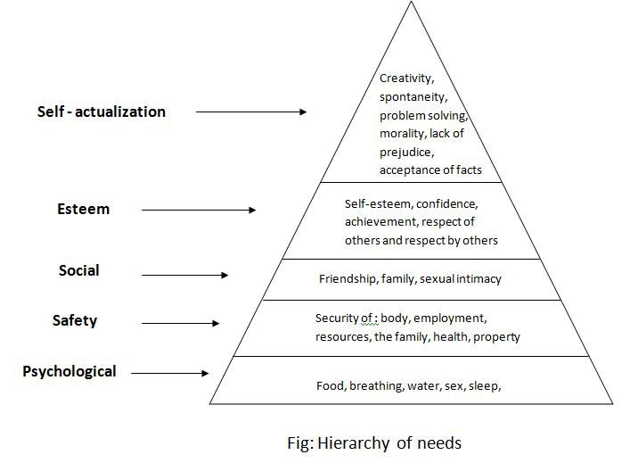 what did abraham maslow develop