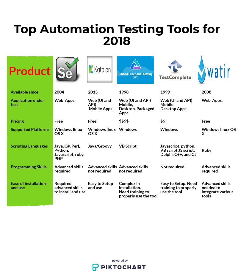 Visual ui automation verify windows applications | microsoft docs.