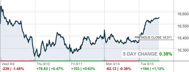 Djia Quote Djia  Dow Jones Industrial Average  Cnnmoney  Quote Details