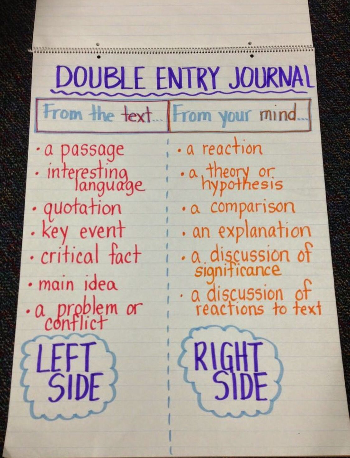 The Double Entry Journal Strategy Enables Students To