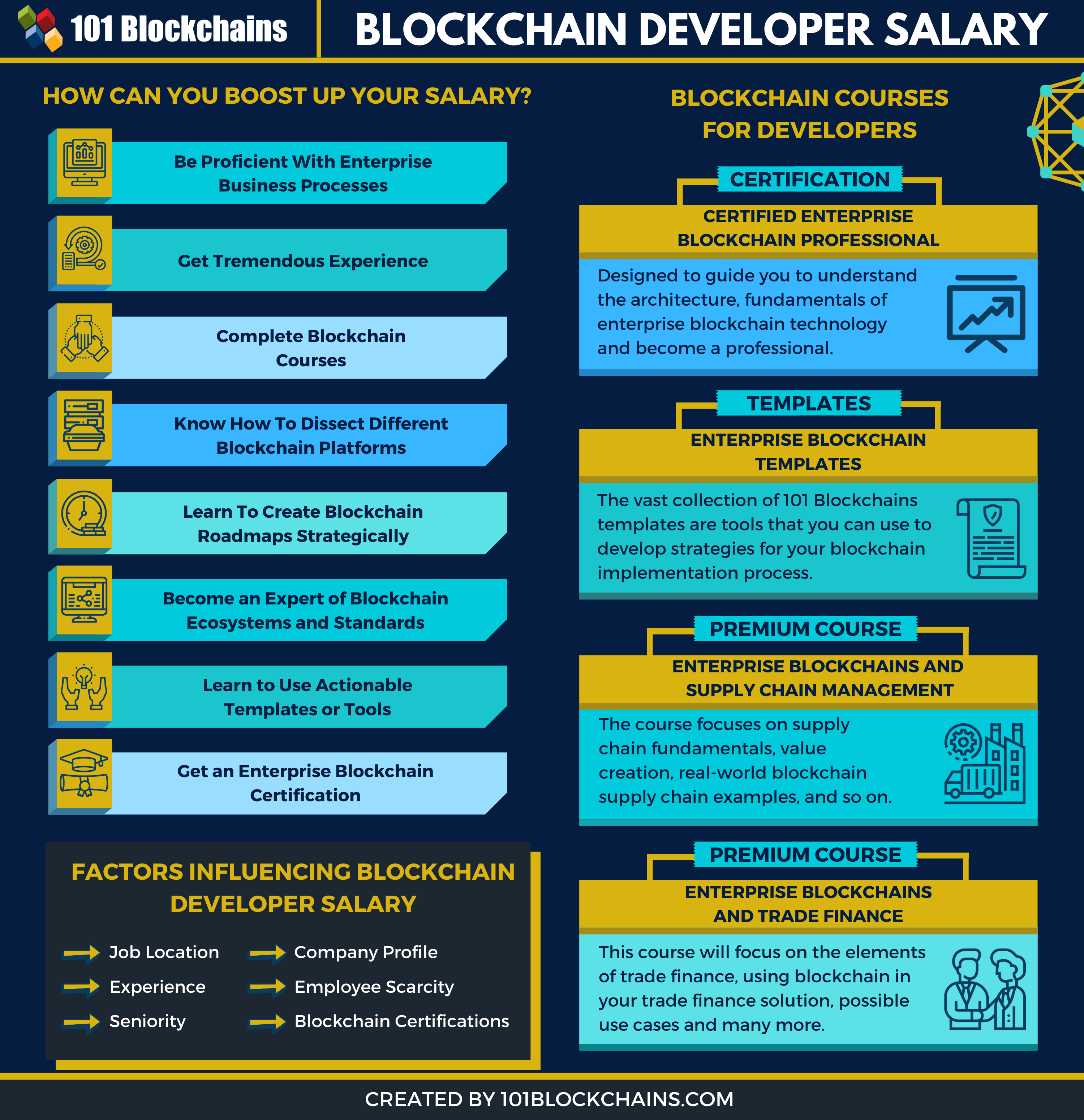 Blockchain Developer Salary On The Rise In 2020