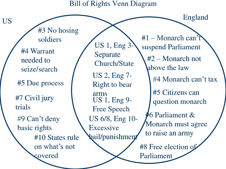 England Bill Of Rights