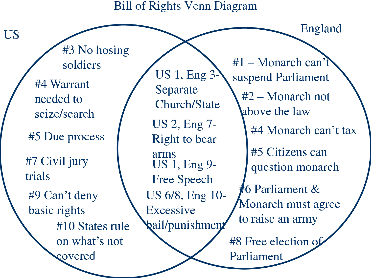 England Bill Of Rights